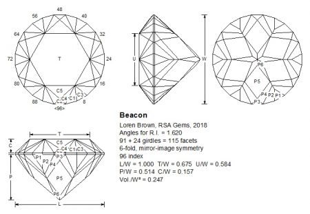 Beacon facet design