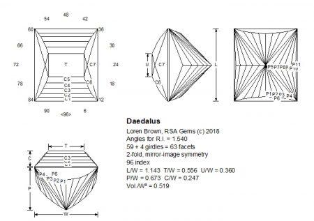 Daedalus facet design
