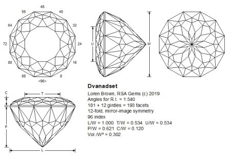 Dvanadset facet design