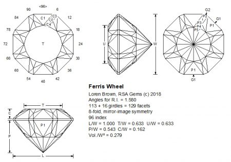 Ferris Wheel facet design