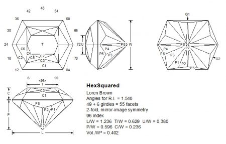 Hexsquared facet design